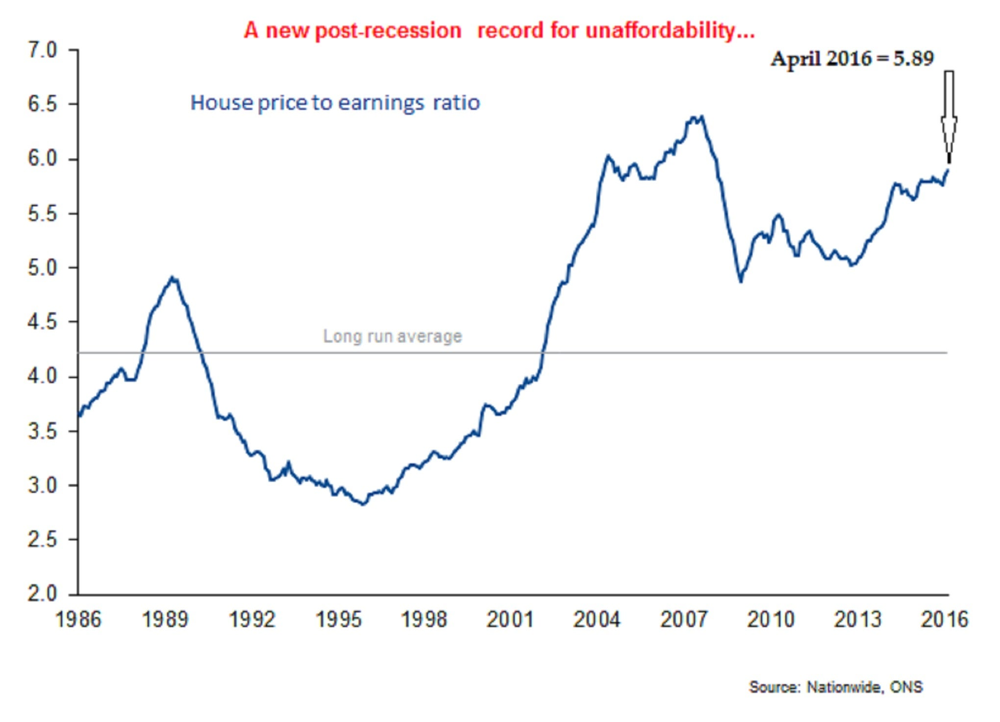 The One Chart That Shows How Uk Houses Are Now Even More