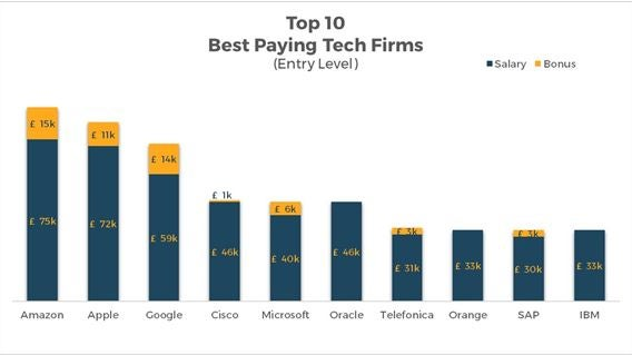 Amazon tops list of the best paying tech firms for graduates
