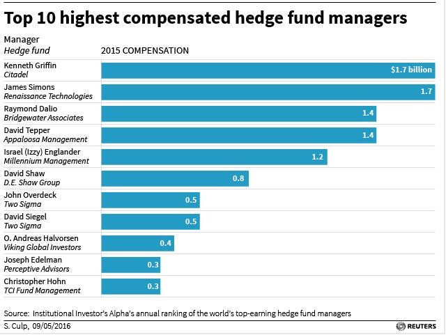 Top 25 US hedge fund managers made $13bn in 2015 | The