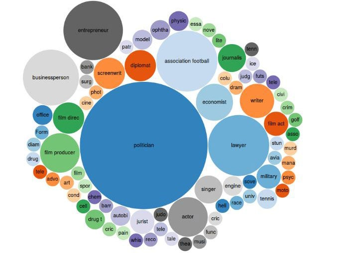 bubble diagram programming panama papers    bubble    chart shows politicians are most  panama papers    bubble    chart shows politicians are most