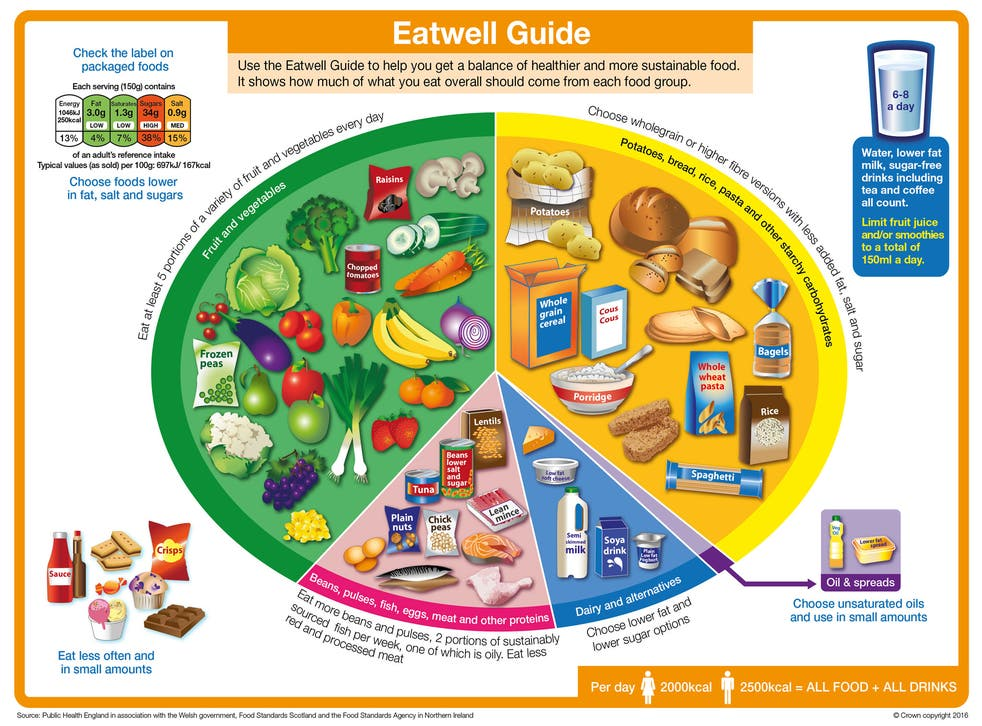 The Eatwell Guide was unveiled in March