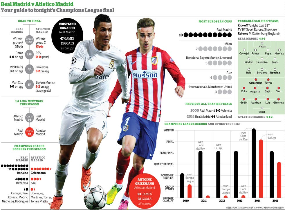 How Atletico deal with the wizardry of Cristiano Ronaldo will be key to the final
