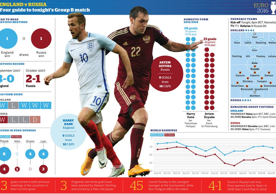 England vs Russia: 'We'll live with the fact it's been 50