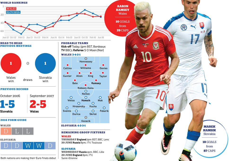 Wales vs Slovakia preview: Chris Coleman's side not just at Euro
