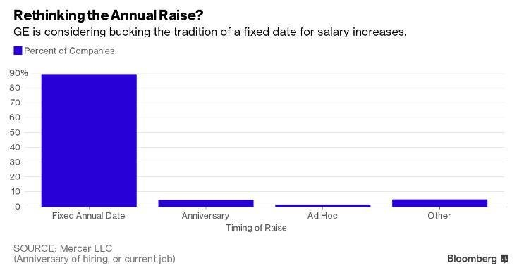 Say goodbye to your annual pay rise | The Independent
