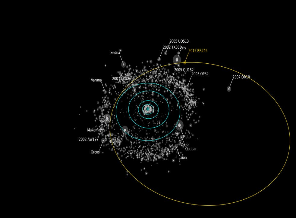 The orbit of 2015 RR245 shown by orange line
