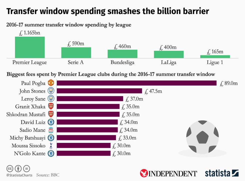 How the Premier League compared to other European leagues in the transfer window