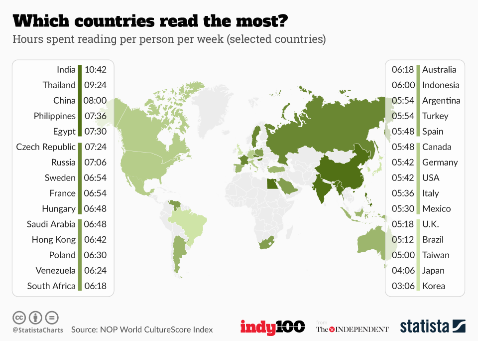 The countries that read the most books | indy100