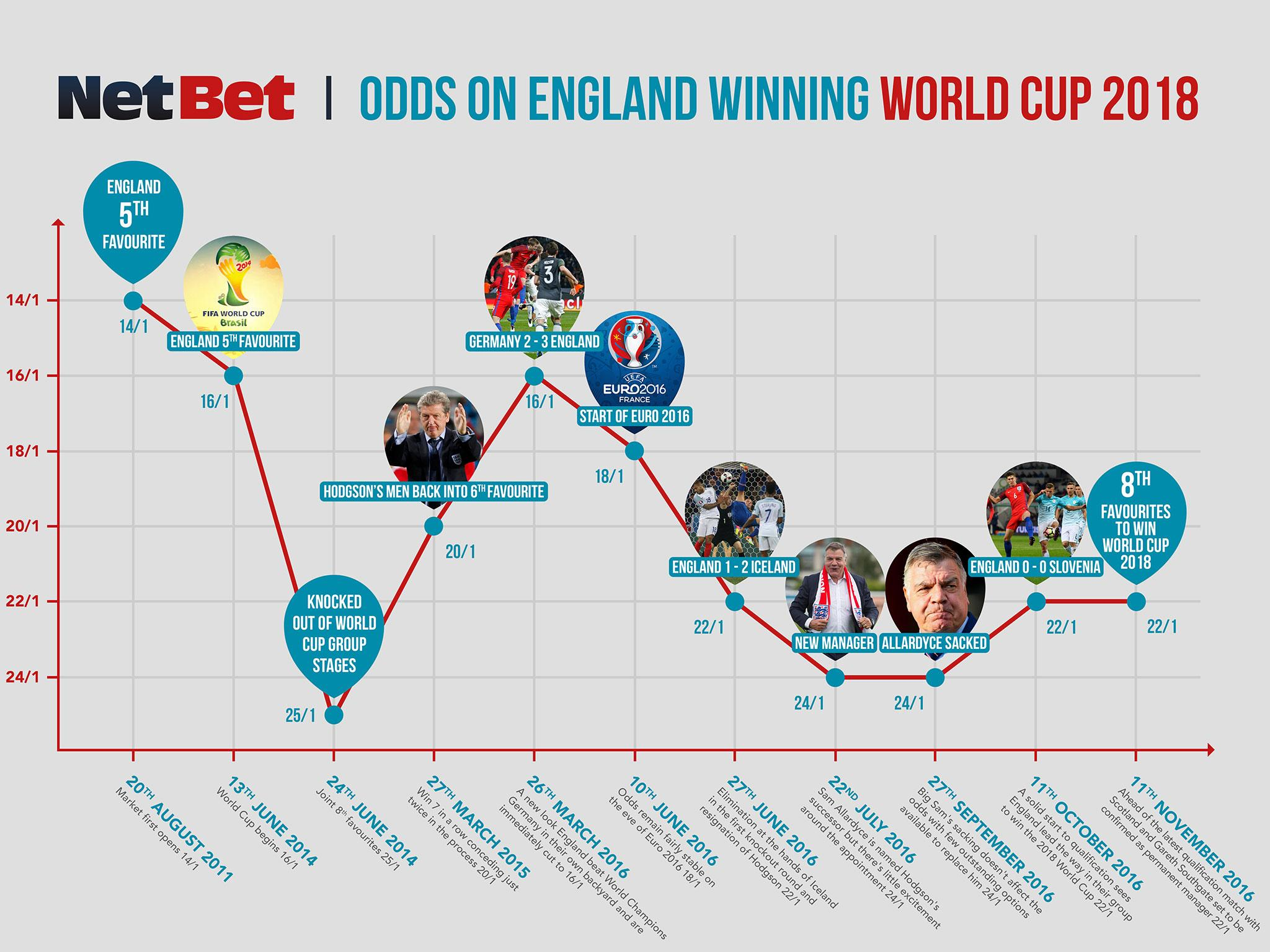 Bet on england world cup squad steelers chiefs betting predictions site