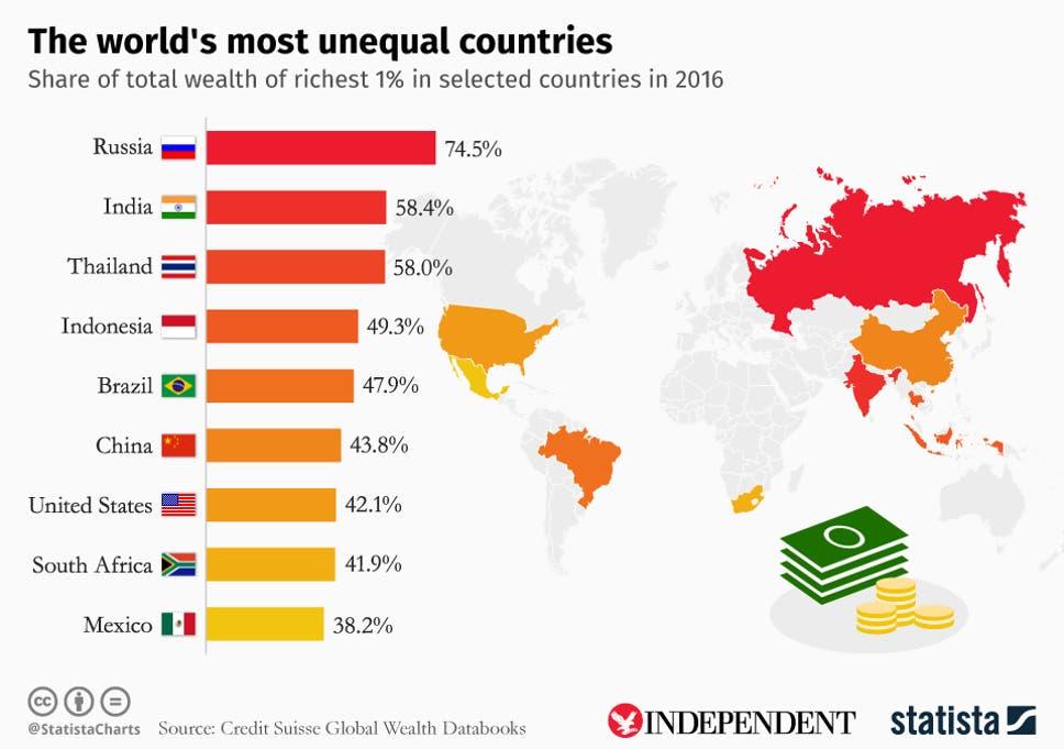 Image result for wealth distribution in United Kingdom 2019