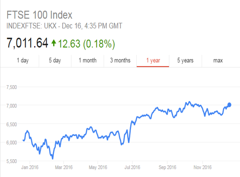 The FTSE 100 Index was expected to fall during 2016