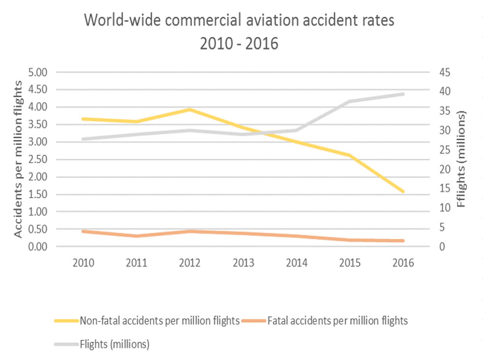 Safety margin: as more people fly, fewer planes crash