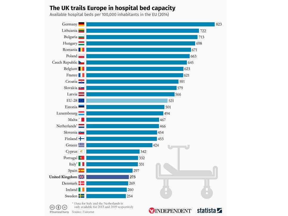 https://static.independent.co.uk/s3fs-public/thumbnails/image/2017/01/09/14/hospital-beds-chart-ps.png?w968
