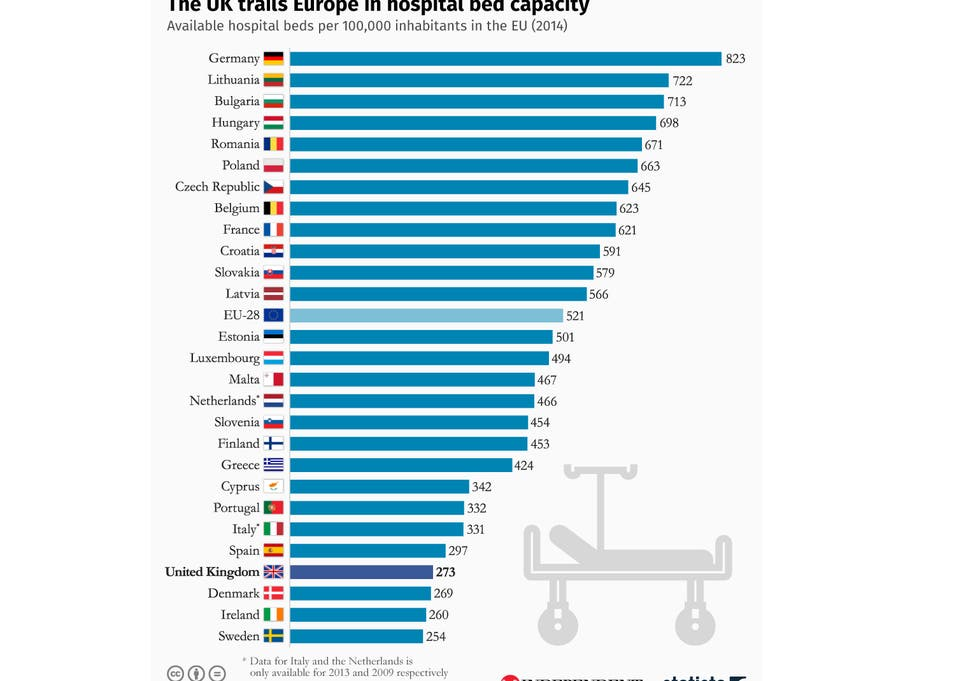 Chart highlights NHS hospital bed shortage crisis in comparison to ...