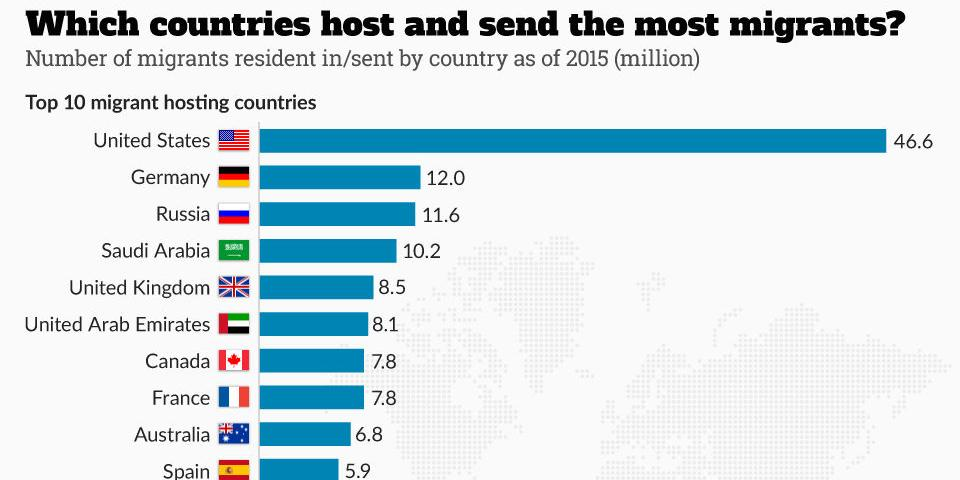 Most Immigrants Per Country