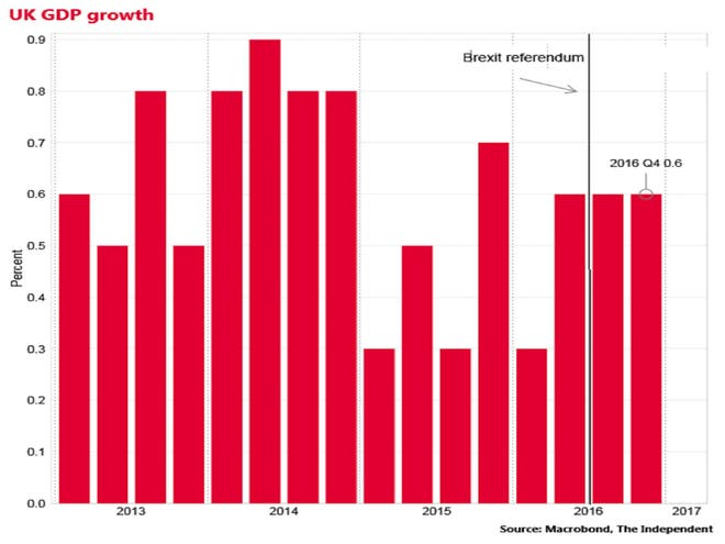 Brexit latest uk economy grows more than expected in final quarter services which account for 80 per cent of the economy are estimated by the ons to have grown by 08 per cent in the october to december period fandeluxe Choice Image
