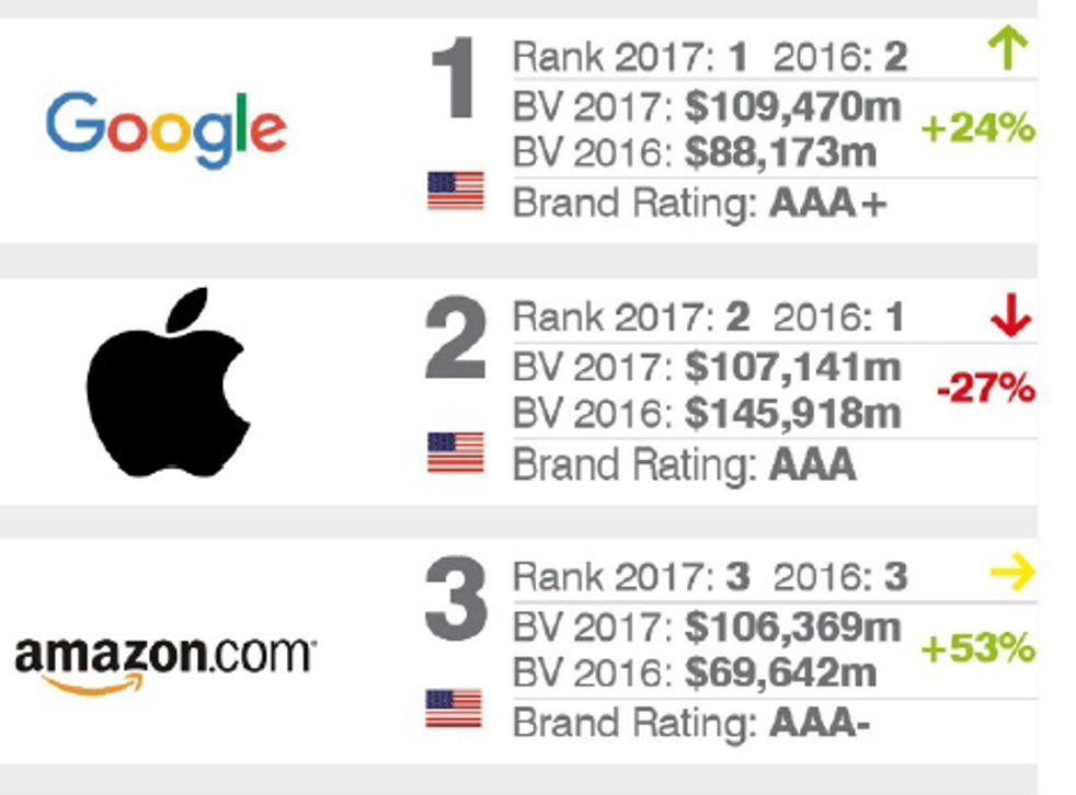 The report deemed Amazon the third most valuable brand, at $106.4m, followed by AT&T at $87m, and Microsoft at $76.3m