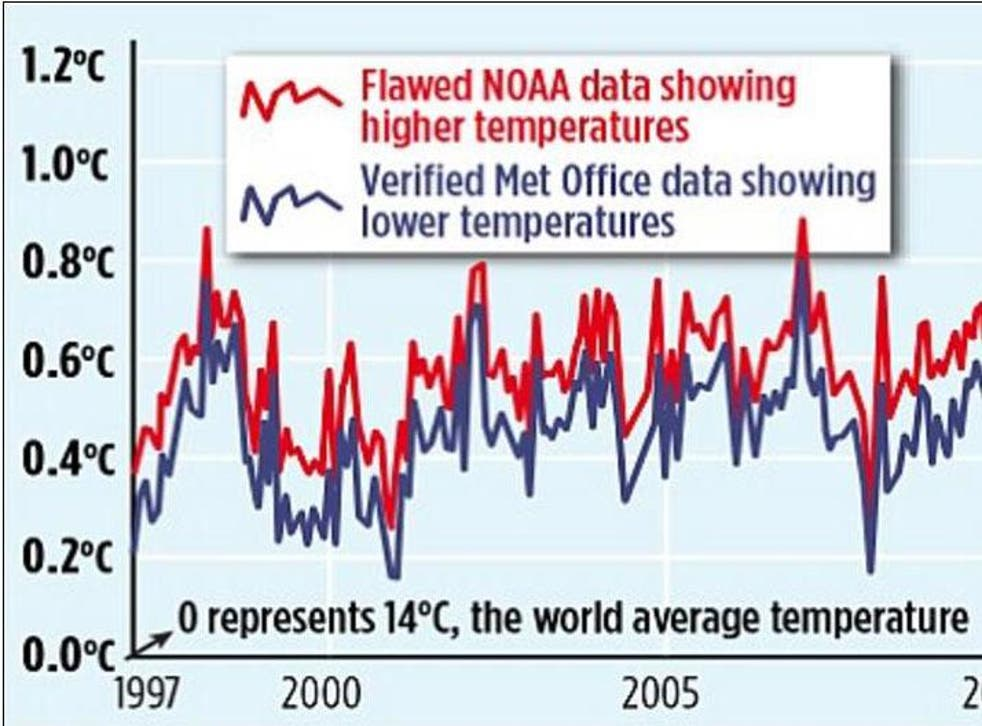 An inaccurate graph about global warming published in The Mail on Sunday appears to show a difference between the Met Office and NOAA's figures, but this is based on a simple mistake