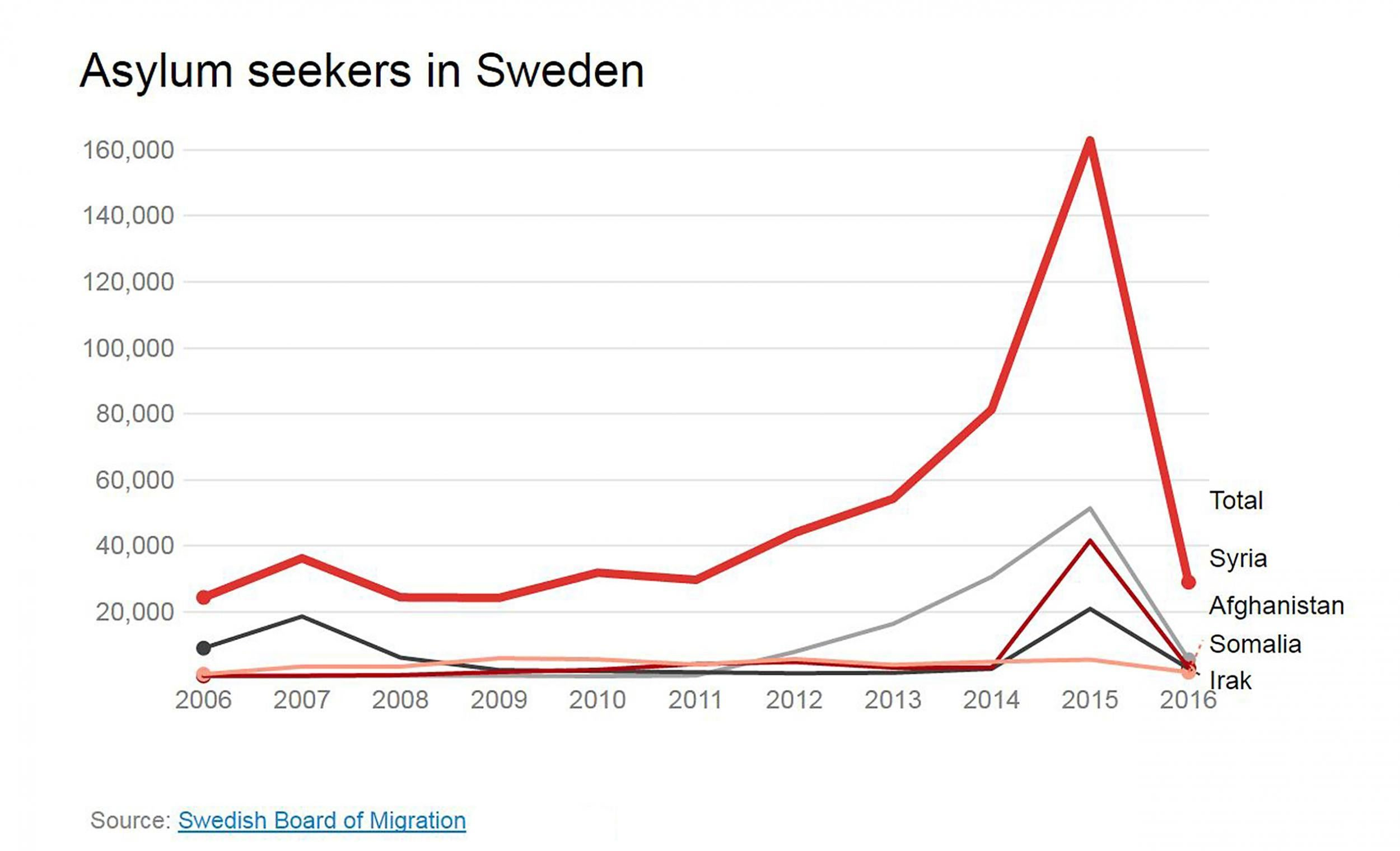 number of muslims in sweden