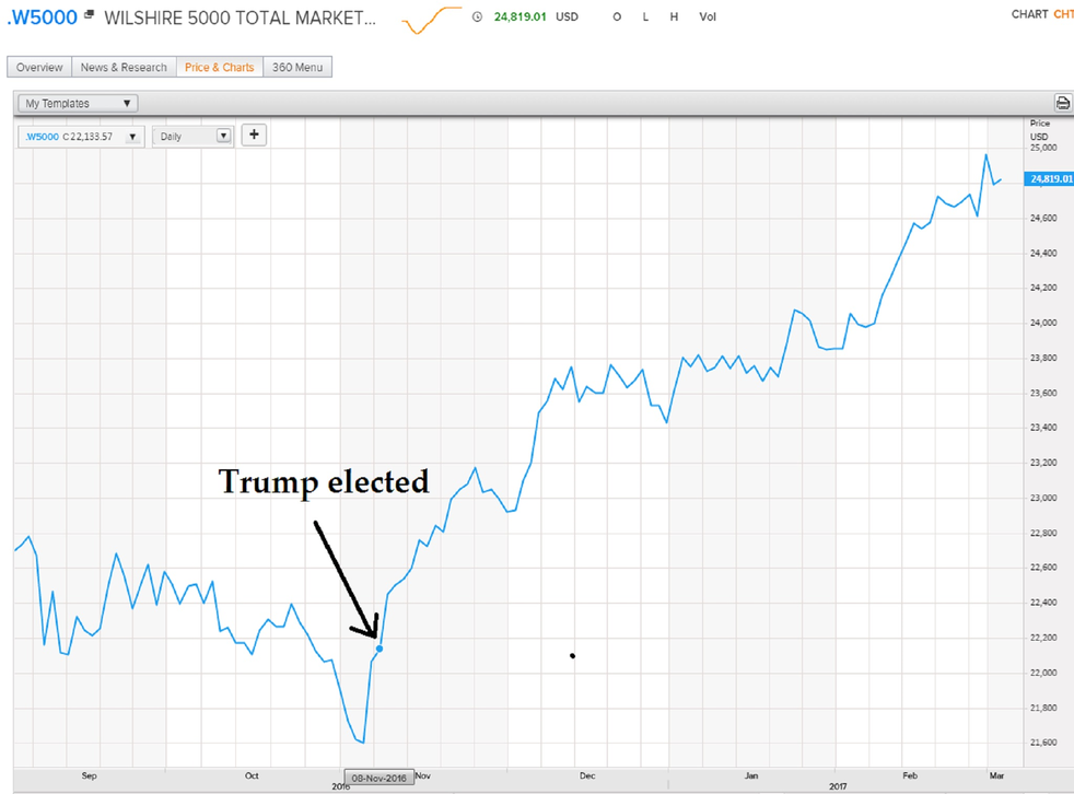 Stocks have added nearly $3 trillion to their paper value since Mr Trump's election as measured by the Wilshire 5000 Total Market Index