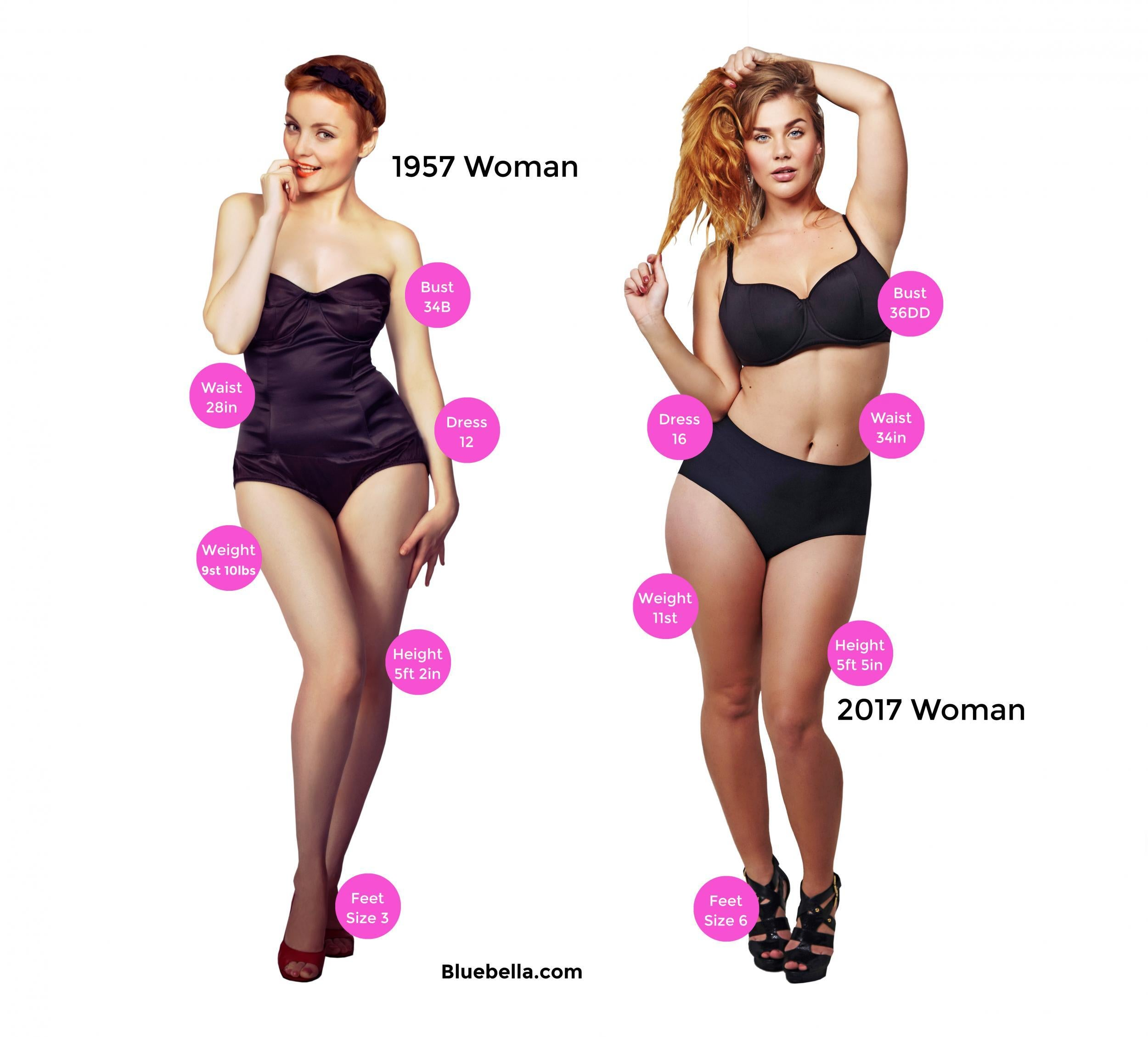 How Womens Bodies Have Changed Since 1957 The Independent
