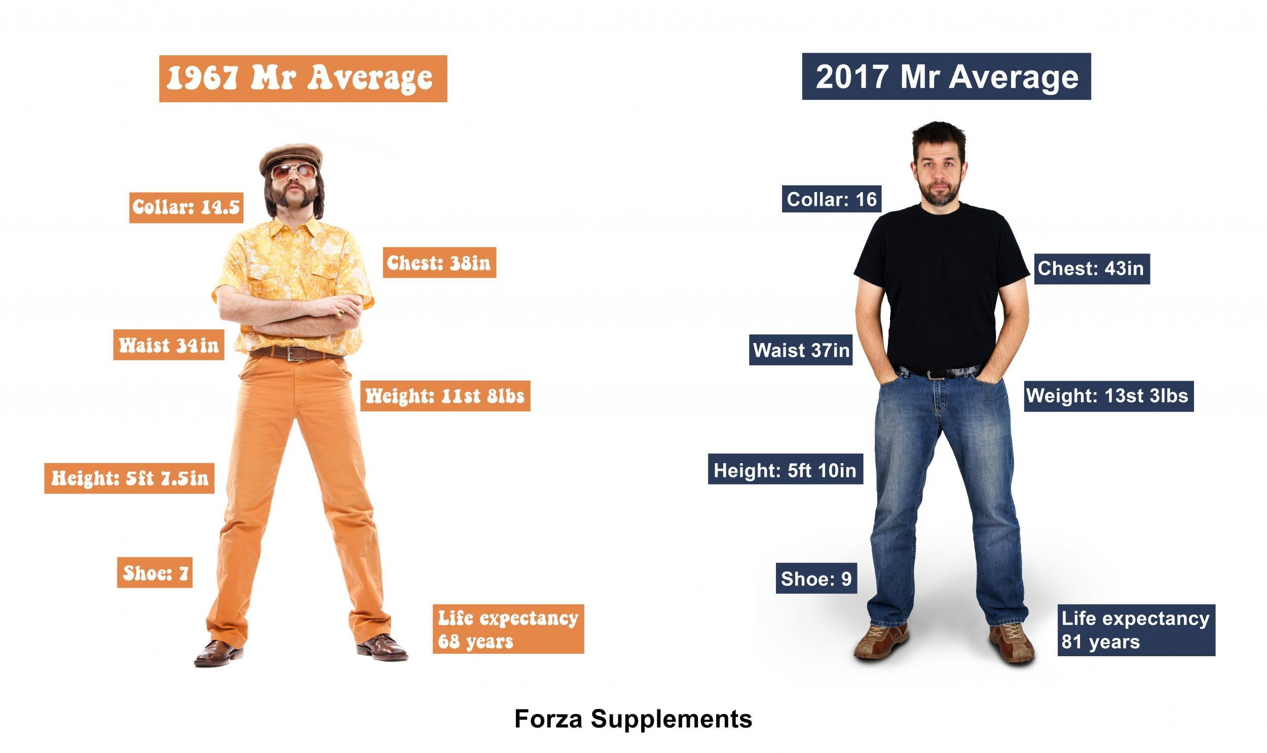 What should be the average height of a man