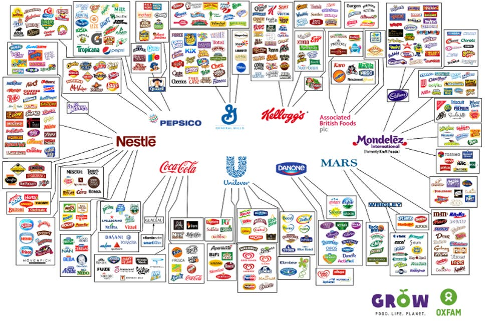 THESE 10 COMPANIES CONTROL EVERYTHING YOU BUY
