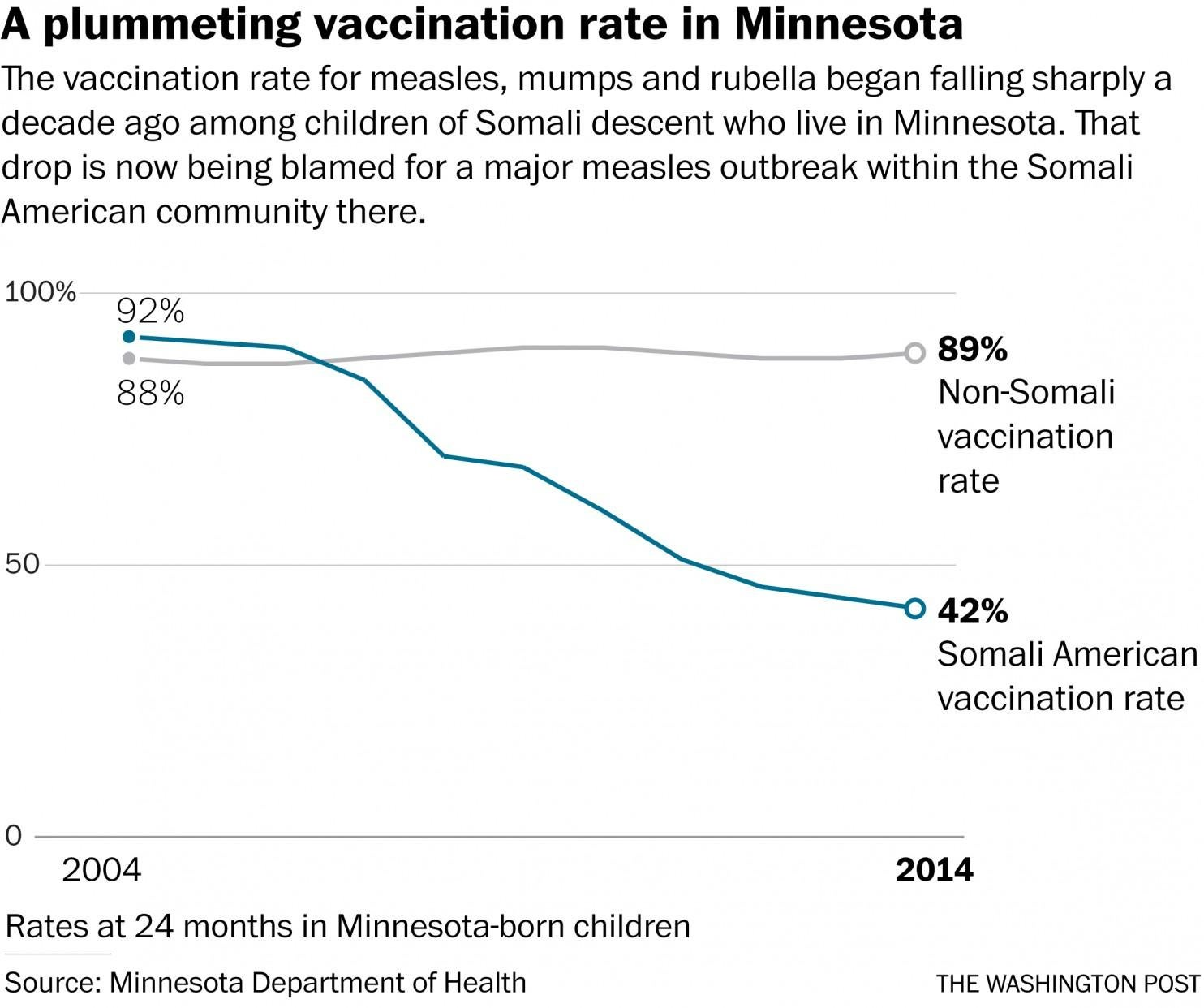Unvaccinated Kids Behind Largest U.S. Measles Outbreak in Years Unvaccinated Kids Behind Largest U.S. Measles Outbreak in Years new pics