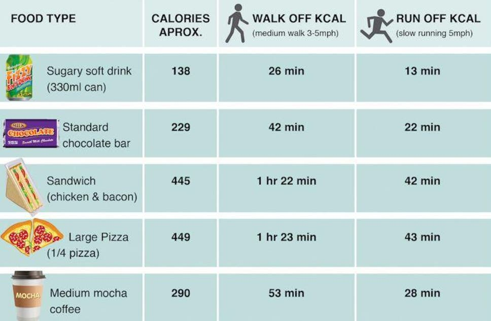 Image result for food with many calories