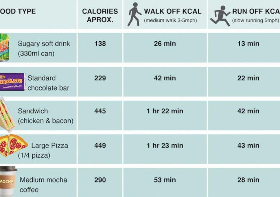 This Chart Shows How Long You Have To Exercise To Burn Off The