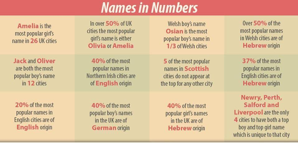 This map shows the most popular baby names in every UK city