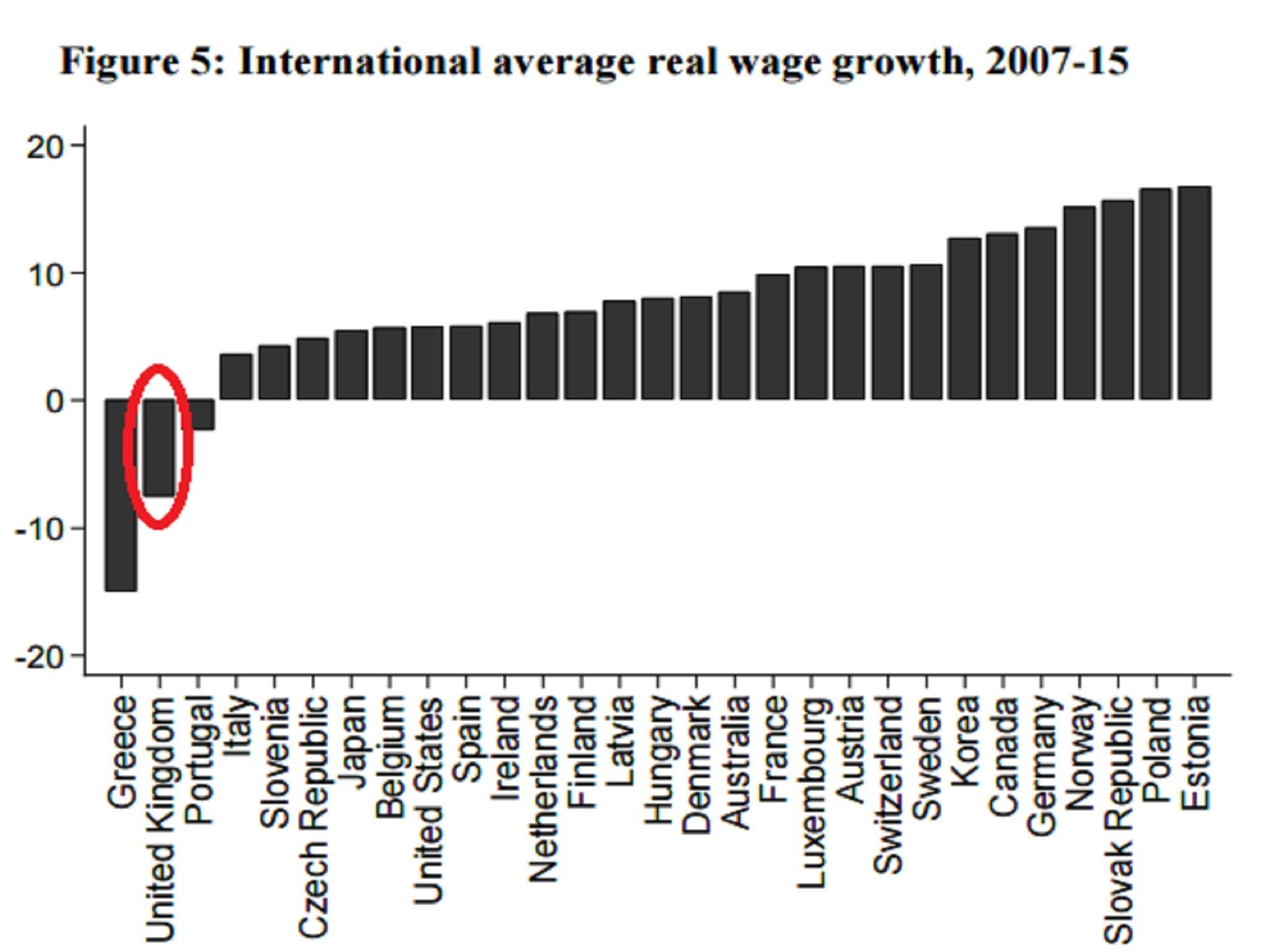 The chart that shows uk workers have had the worst wage performance the chart that shows uk workers have had the worst wage performance in the oecd except greece the independent nvjuhfo Image collections