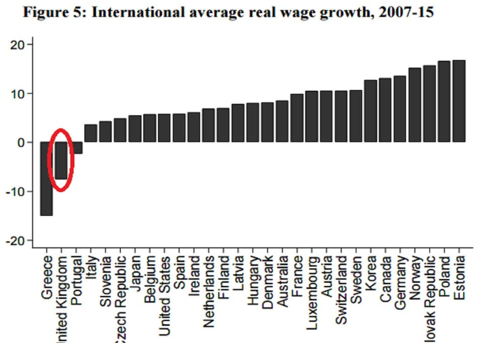 The chart that shows UK workers have had the worst wage