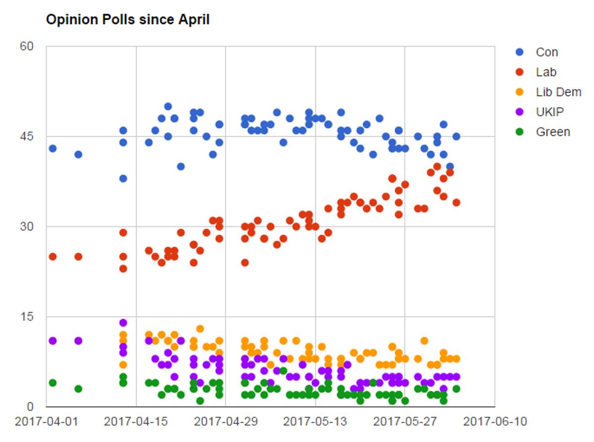 Spread betting uk general election polls irish coursing derby betting window
