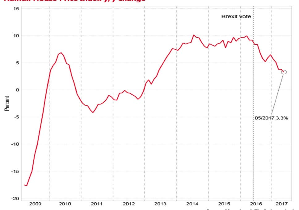 Good Prices Rose At An Annual Rate Of 3.3 Per Cent In The Month, The Weakest  Expansion Since May 2013