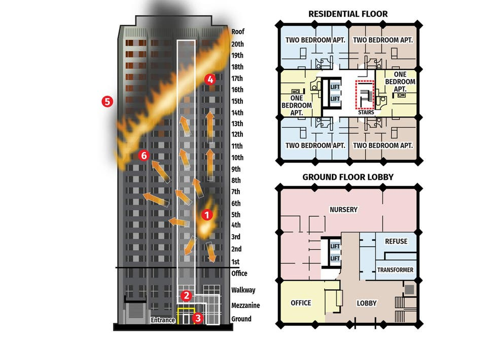 Grenfell Tower graphic: what we know about how the fire