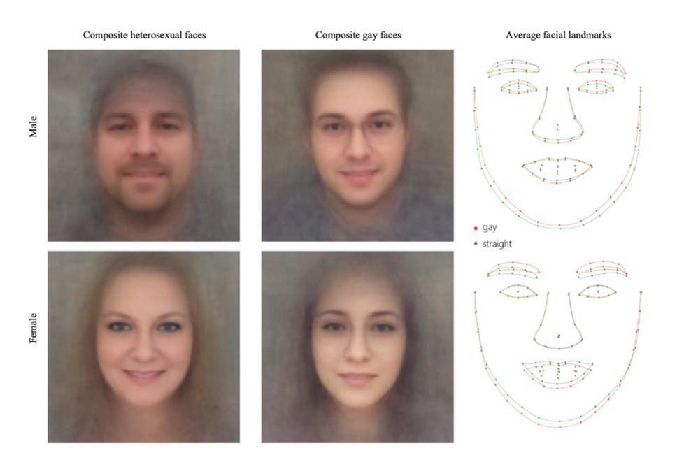 Artificial intelligence can identify 'gay faces' from a picture, study  claims