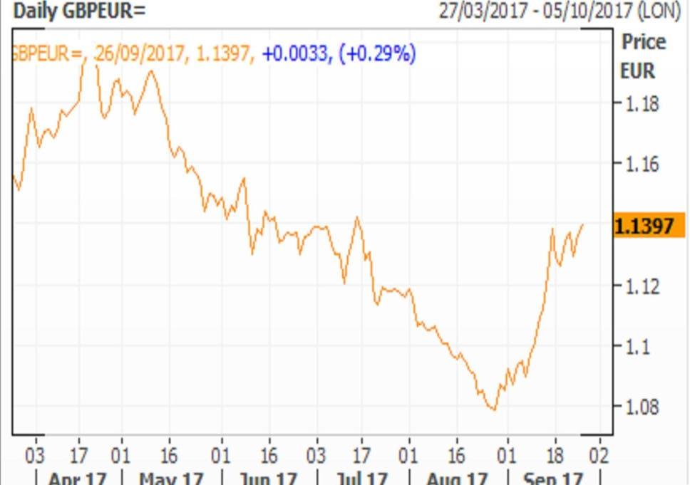 Pound Euro Exchange Rate Sterling Hits 10 Week High As German