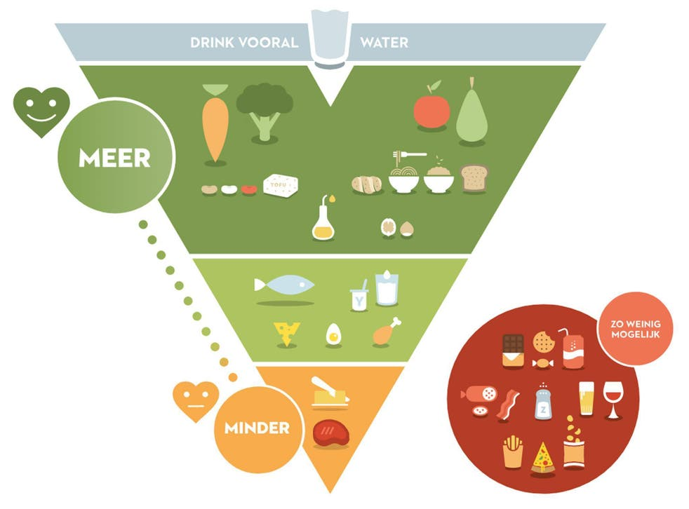 The Flemish Institute for Healthy Life food pyramid