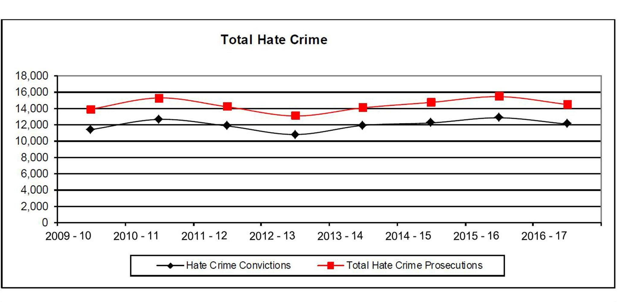 Hate-crime prosecutions fall despite spike in reported