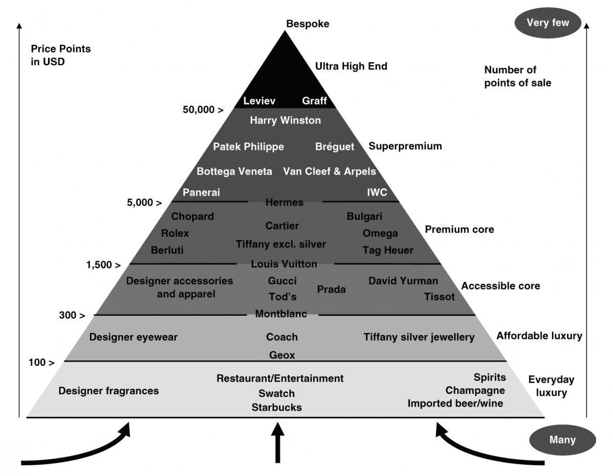 Here's the hierarchy of luxury brands around the world | The