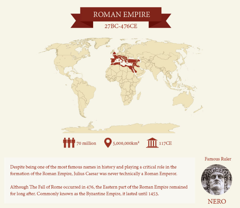 This graphic shows how history's mightiest empires compared