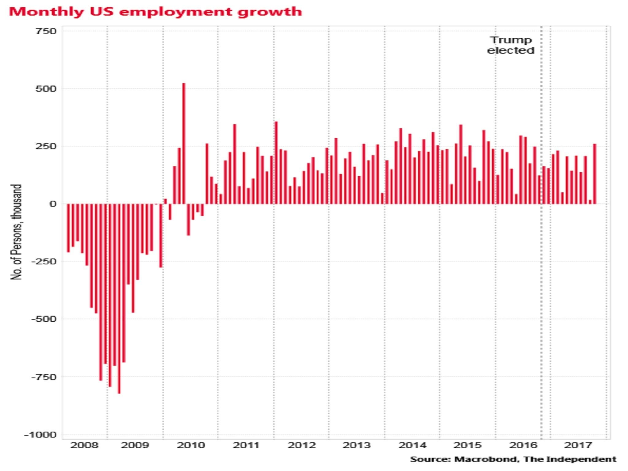 What Has Donald Trump Achieved For The Us Economy 12 Months After