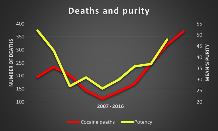 UK is the world's biggest exporter of legal cocaine and