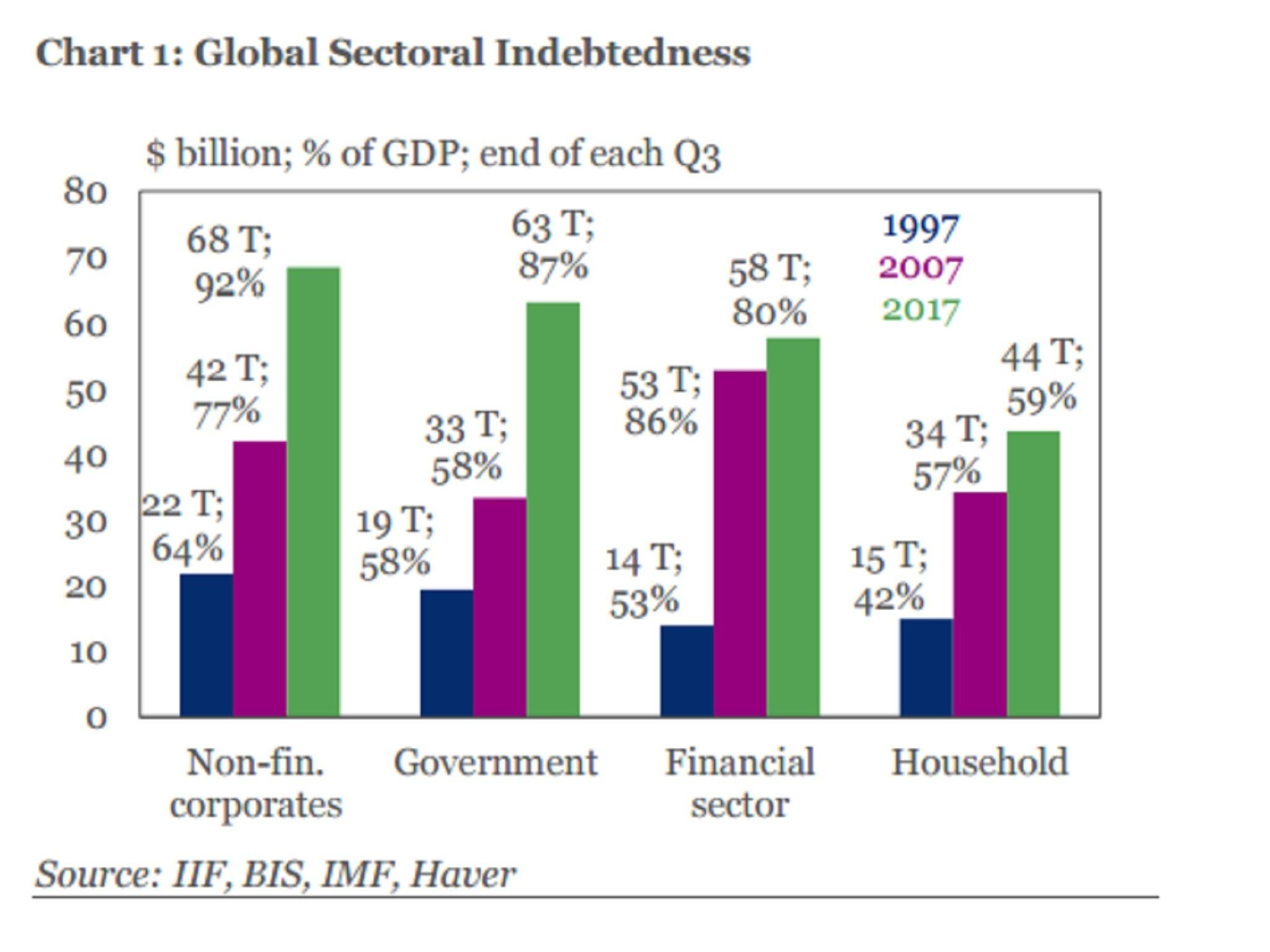 Global debt: Why has it hit an all-time high? And how