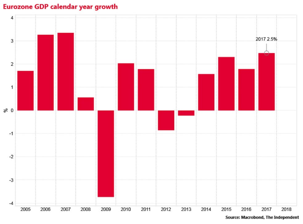 The bloc is in the middle of a broad cyclical expansion, after years of fiscal stagnation