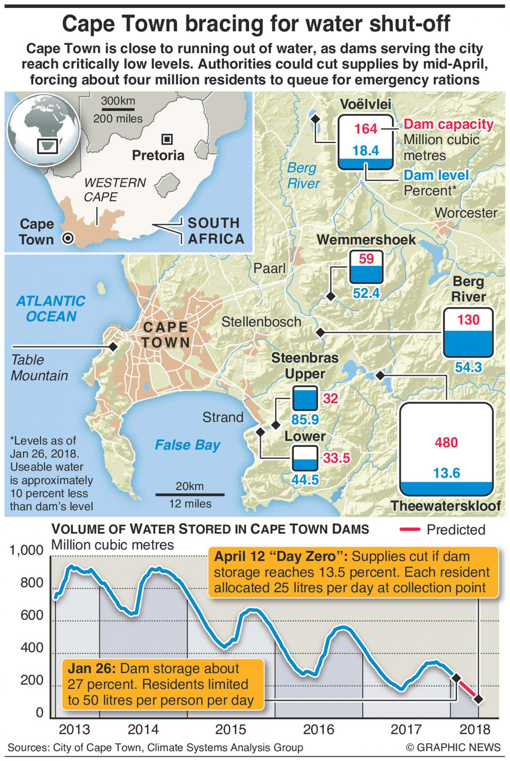 Day Zero: The city of Cape Town is about to run out of water