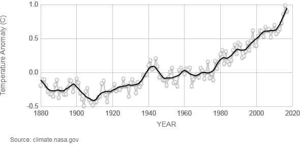 Trumps environment chief scott pruitt suggests climate change could nasas global land ocean temperature graph ccuart Image collections