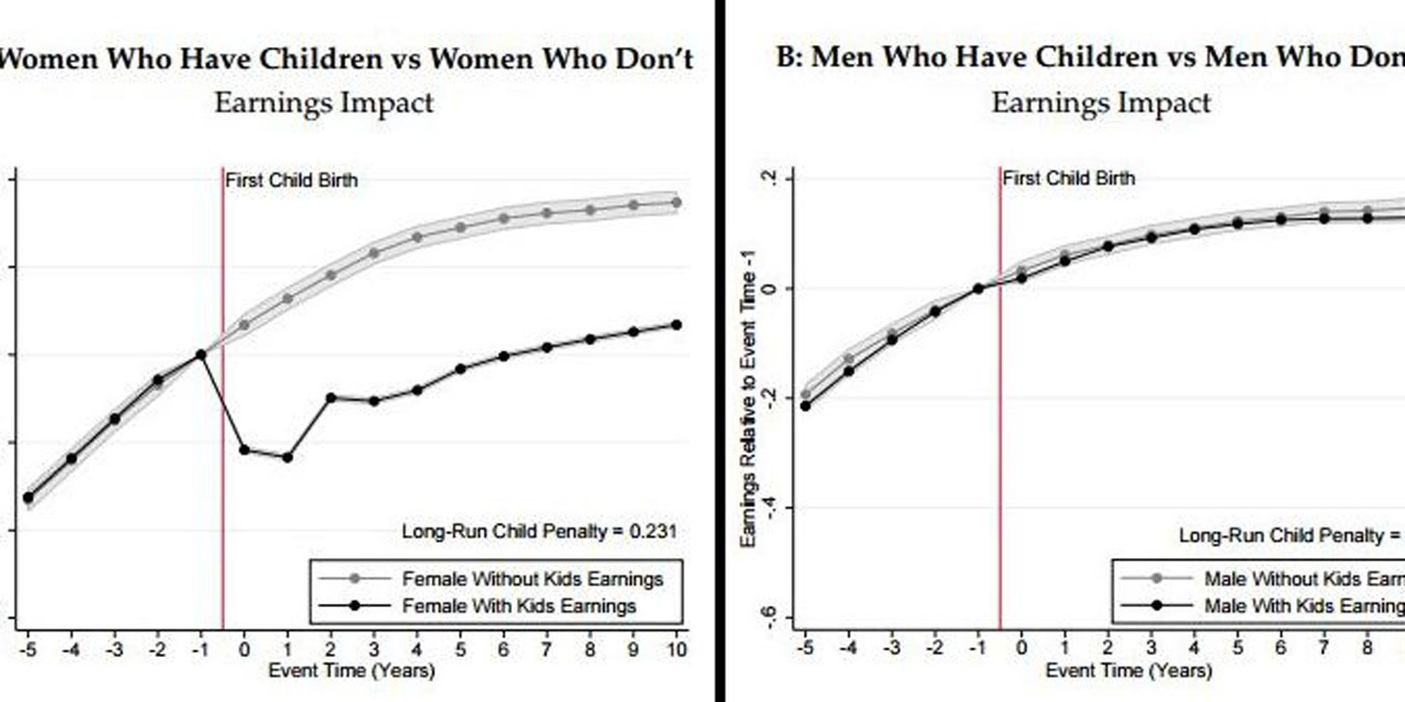 Two graphs that show why we need feminism