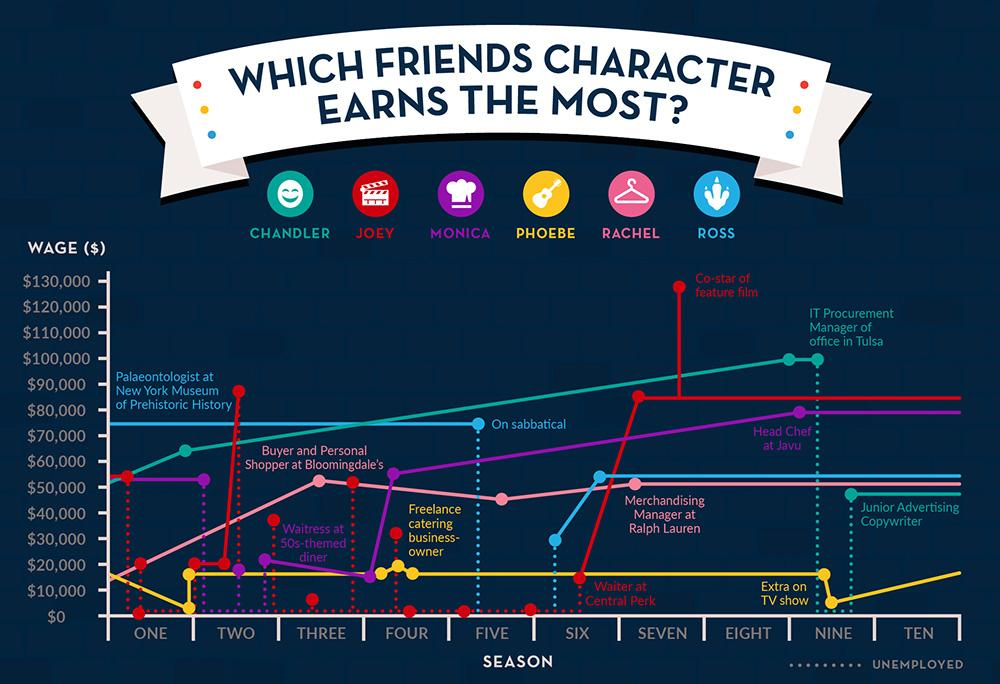 Which Friends character earned the most money over the 10 seasons